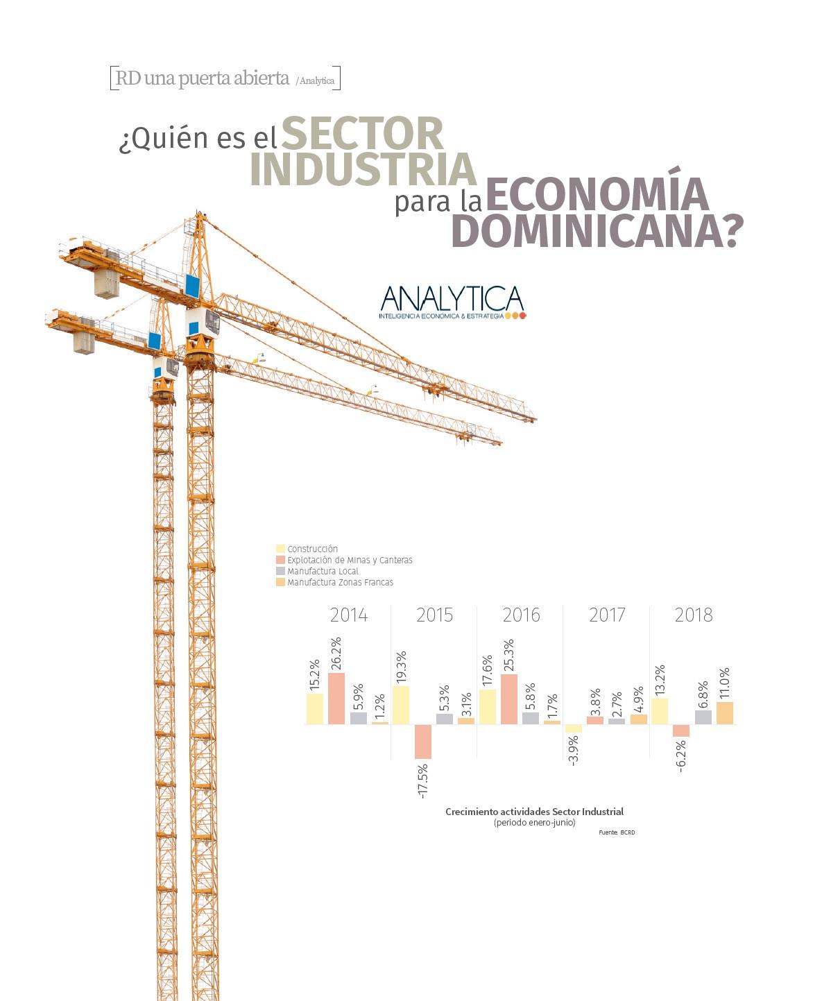 RD una puerta abierta: Analytica,  ¿Quién es el Sector Industria para la Economía Dominicana?