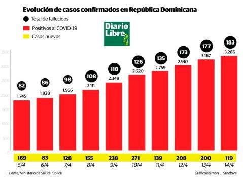 183 fallecidos y 3,286 infectados por coronavirus en República Dominicana