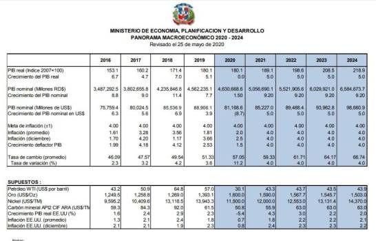 <p>Gobierno dominicano estima crecimiento cero y una depreciaci&oacute;n de 11.2 % para este a&ntilde;o</p>