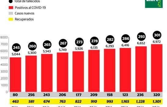 Muertos por COVID-19 superan los 300; contagiados suman 6,972 en República Dominicana