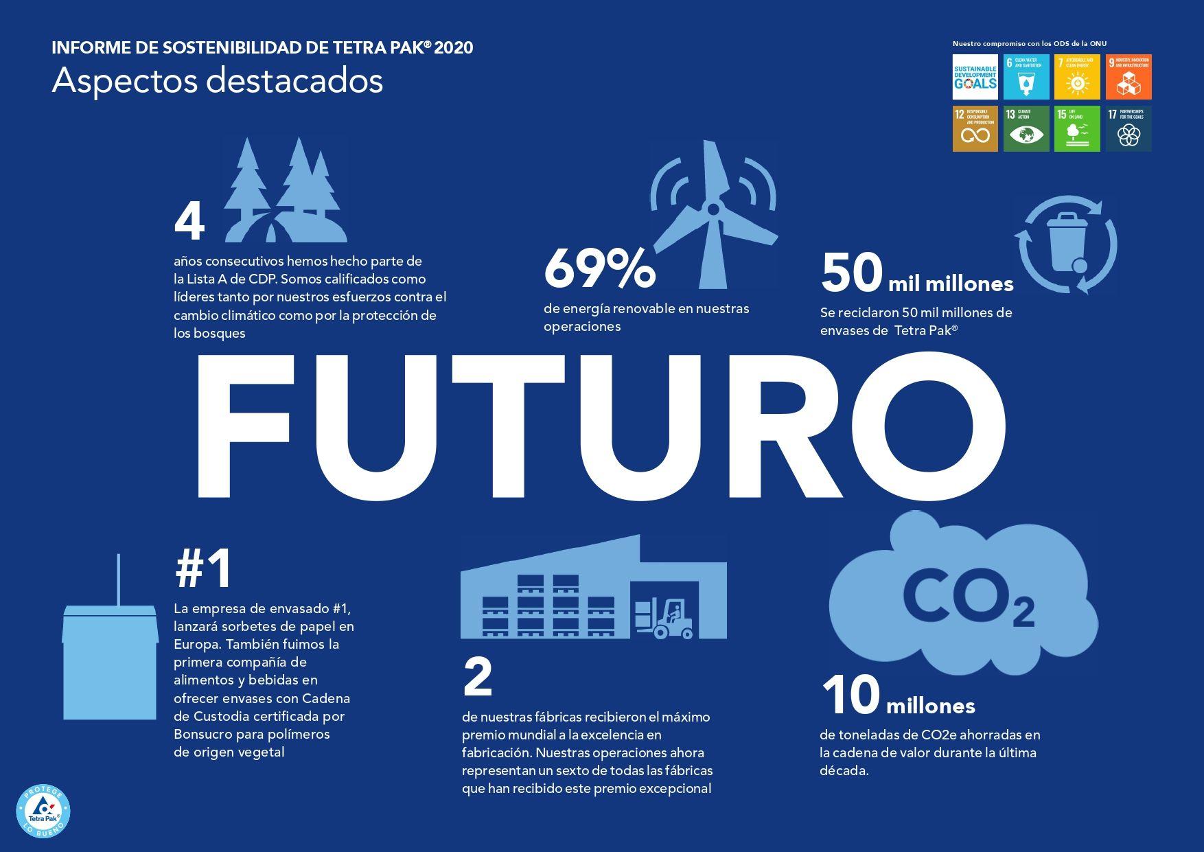 <p><strong>Tetra Pak busca liderar la transformaci&oacute;n de la sostenibilidad en todo el mundo</strong></p>