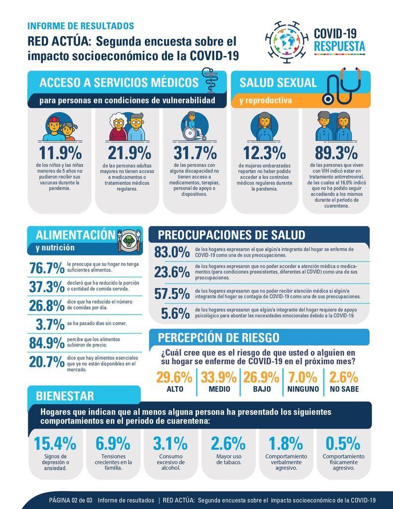 <p>&nbsp;</p>  <p><strong><em>Agencias ONU:&nbsp;</em></strong><strong><em>15% de hogares encuestados ha tenido signos de depresi&oacute;n o ansiedad</em></strong></p>