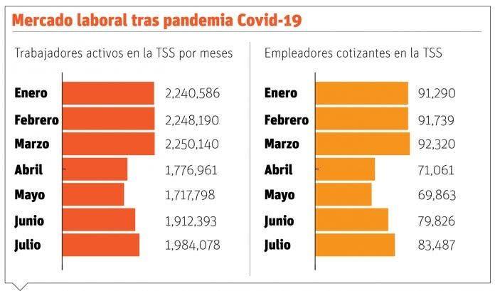<p>COVID-19 obliga a 8,833 empresas salir de la&nbsp;TSS</p>