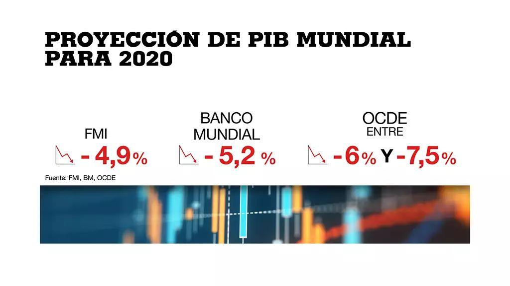 <p>Lo que la pandemia se llev&oacute;: &iquest;c&oacute;mo ha cambiado la econom&iacute;a mundial en seis meses?</p>