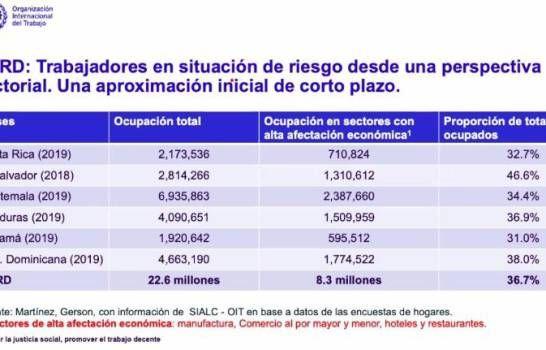8.3 millones de empleos impactados por COVID-19 en Centroamérica y República Dominicana