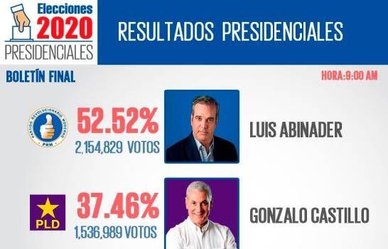 <p>JCE concluye conteo preliminar del nivel presidencial; votaron 4.1 millones de dominicanos</p>
