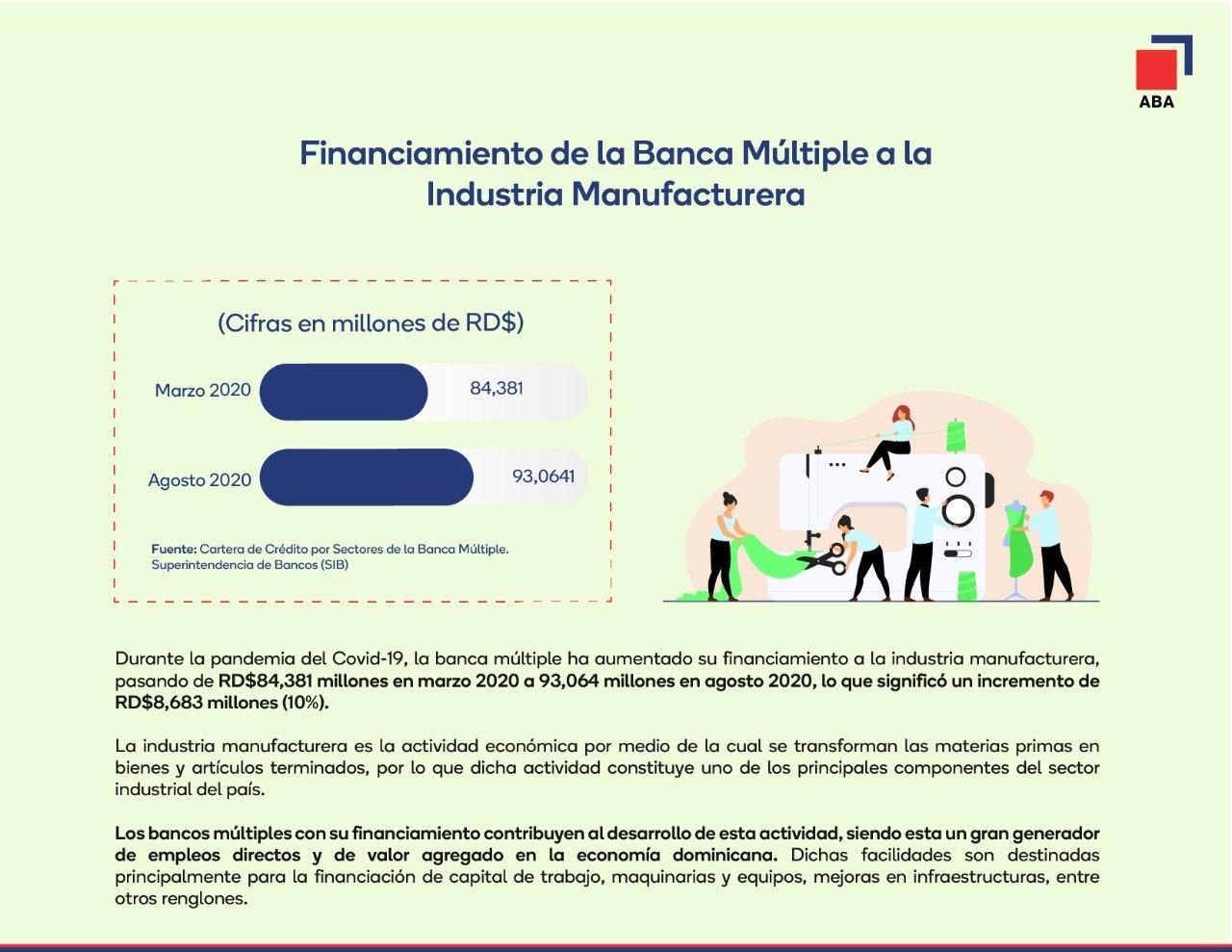 <p><strong>Bancos m&uacute;ltiples aumentan en m&aacute;s de RD$8,000 millones cr&eacute;dito a la industria manufacturera</strong></p>