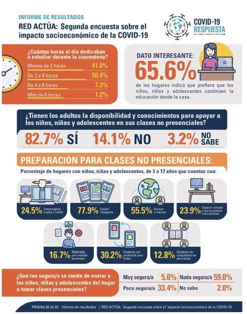 <p>Encuesta de agencias&nbsp;ONU:&nbsp;&ldquo;90% de estudiantes&nbsp;de&nbsp;hogares consultados&nbsp;accedieron a clases virtuales a trav&eacute;s de WhatsApp&rdquo;</p>